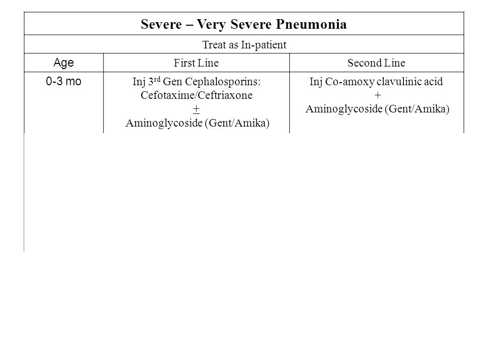 Severe – Very Severe Pneumonia Treat as In-patient Age First LineSecond Line 0-3 mo Inj 3 rd Gen Cephalosporins: Cefotaxime/Ceftriaxone + Aminoglycoside (Gent/Amika) Inj Co-amoxy clavulinic acid + Aminoglycoside (Gent/Amika) 3mo-5 years Inj Ampicillin OR Inj Chloremphenicol OR Inj Ampicillin + Inj Chloremphenicol (<2 years of age) OR Inj Co-amoxyclavulinic acid OR Inj 3 rd Gen Cephalosporins: Cefotaxime/Ceftriaxone 5 years + Inj Ampicillin OR Inj Co-amoxyclavulinic acid OR Macrolides (if Mycoplasma suspected) Inj Co-amoxy clavulinic acid OR Inj 3 rd Gen Cephalosporins: Cefotaxime/Ceftriaxone AND Macrolides