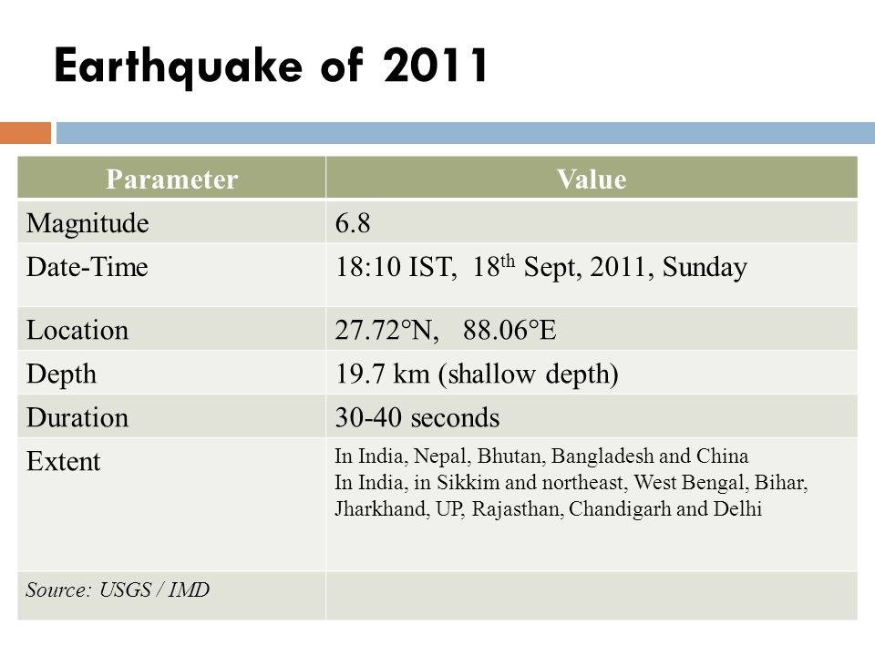 Earthquake of 2011 ParameterValue Magnitude6.8 Date-Time18:10 IST, 18 th Sept, 2011, Sunday Location27.72°N, 88.06°E Depth19.7 km (shallow depth) Duration30-40 seconds Extent In India, Nepal, Bhutan, Bangladesh and China In India, in Sikkim and northeast, West Bengal, Bihar, Jharkhand, UP, Rajasthan, Chandigarh and Delhi Source: USGS / IMD