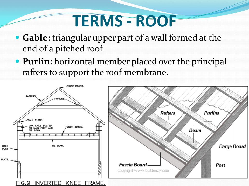 TERMS - ROOF Gable: triangular upper part of a wall formed at the end of a pitched roof Purlin: horizontal member placed over the principal rafters to