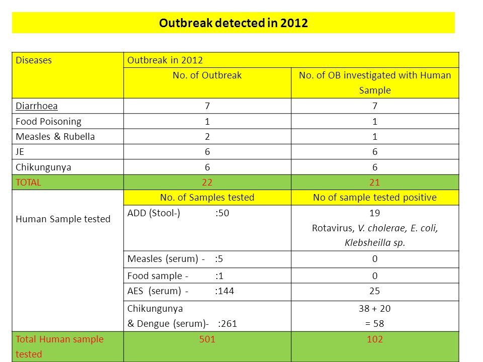 DiseasesOutbreak in 2012 No. of Outbreak No. of OB investigated with Human Sample Diarrhoea77 Food Poisoning11 Measles & Rubella21 JE66 Chikungunya66