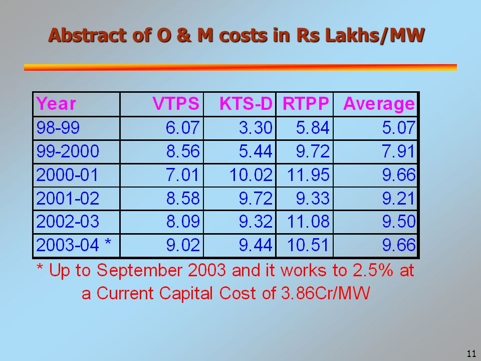 11 Abstract of O & M costs in Rs Lakhs/MW