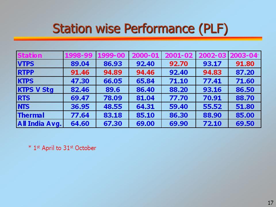 17 Station wise Performance (PLF) * 1 st April to 31 st October