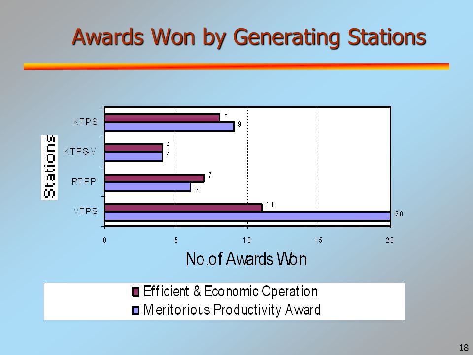 18 Awards Won by Generating Stations