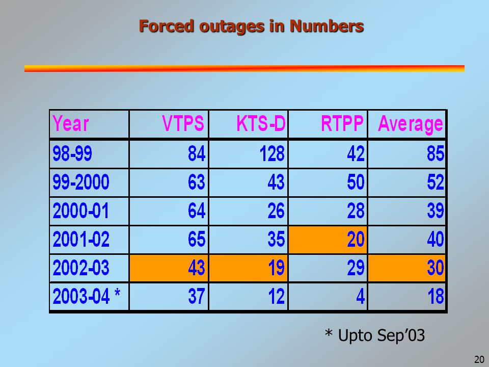 20 Forced outages in Numbers * Upto Sep'03