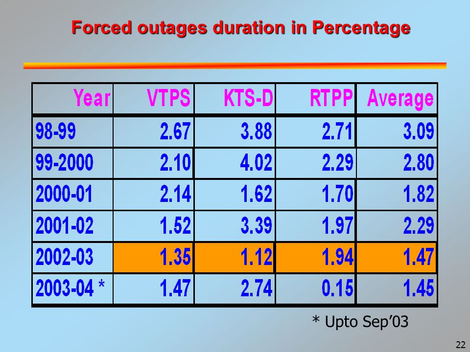 22 Forced outages duration in Percentage * Upto Sep'03