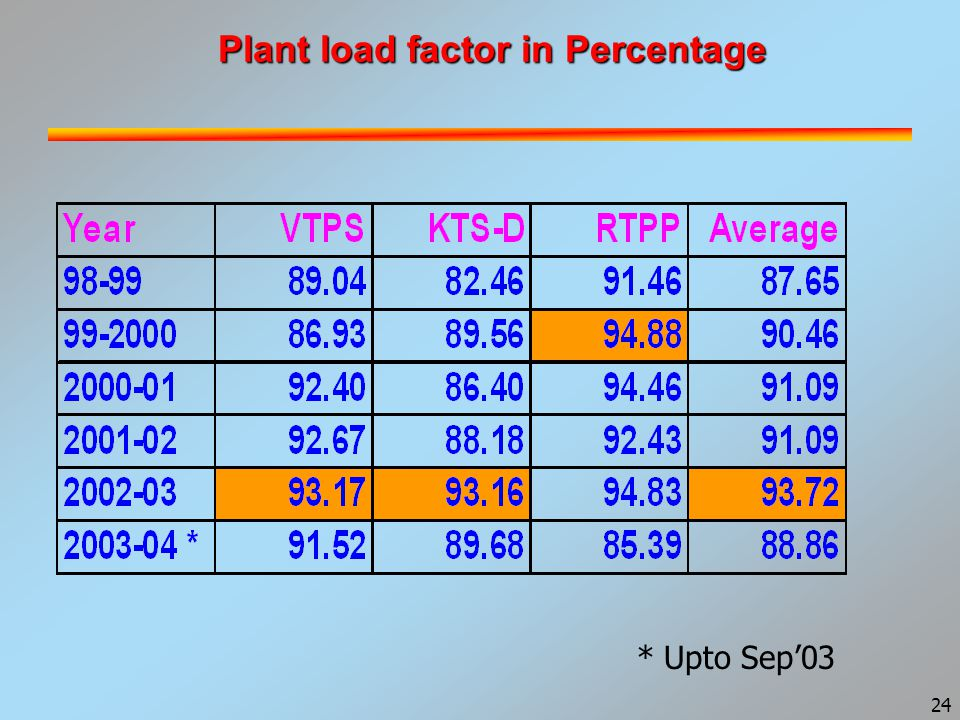 24 Plant load factor in Percentage * Upto Sep'03