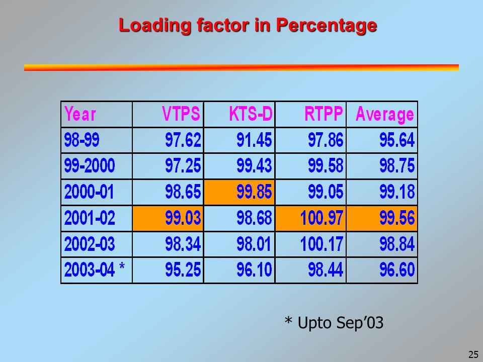 25 Loading factor in Percentage * Upto Sep'03