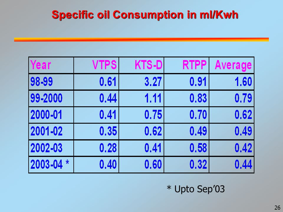 27 Heat Rate in Kcal/ Kwh * Upto Sep'03
