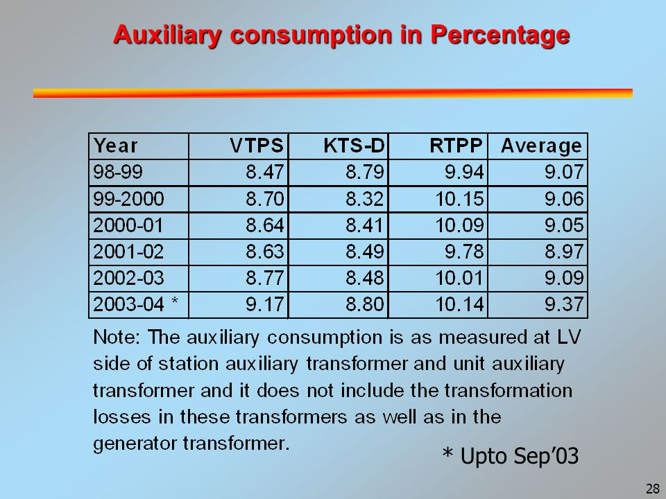 28 Auxiliary consumption in Percentage * Upto Sep'03