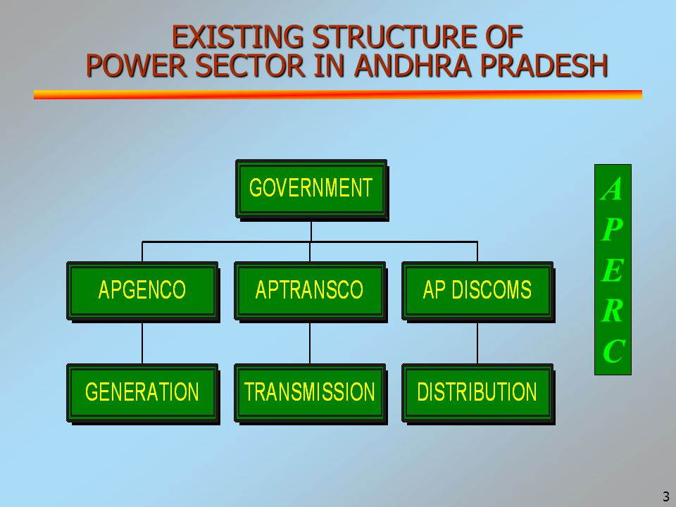 3 EXISTING STRUCTURE OF POWER SECTOR IN ANDHRA PRADESH APERCAPERC
