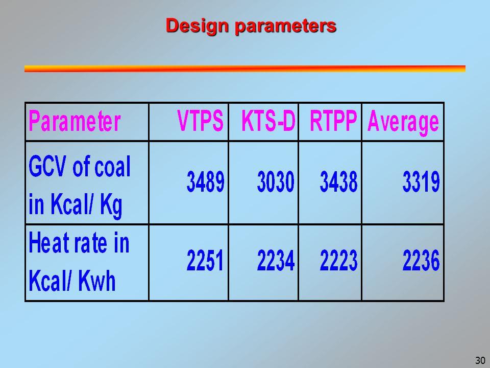 30 Design parameters