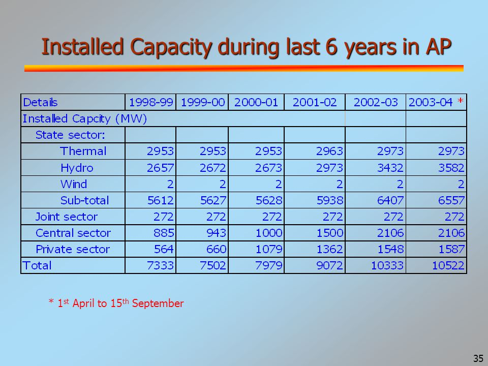 36 Capacity Additions (MW) in AP * 1 st April to 15 th September