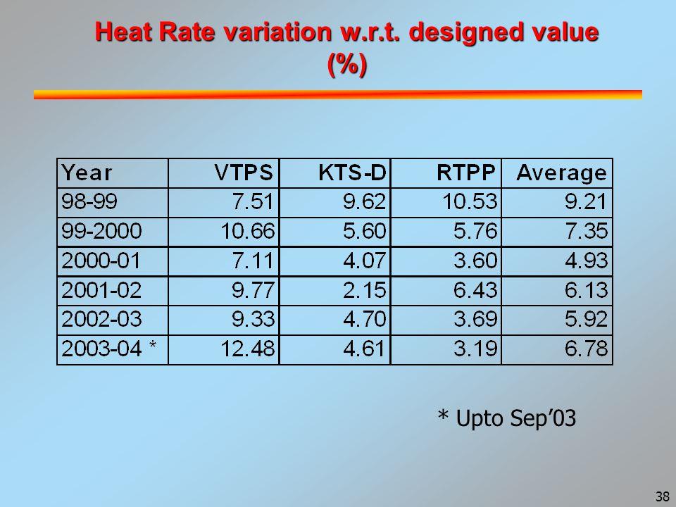 38 Heat Rate variation w.r.t. designed value (%) * Upto Sep'03