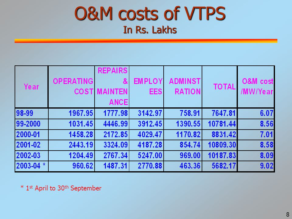 9 O&M costs of KTS-D in Rs.Lakhs * 1 st April to 30 th September