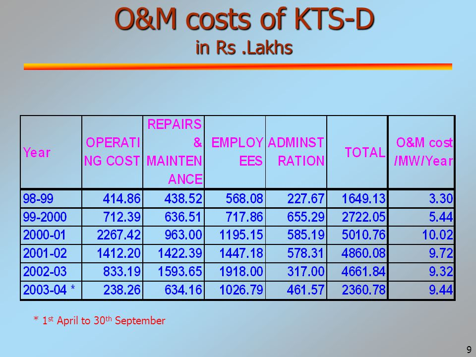 10 O&M costs of RTPP in Rs.Lakhs * 1 st April to 30 th September