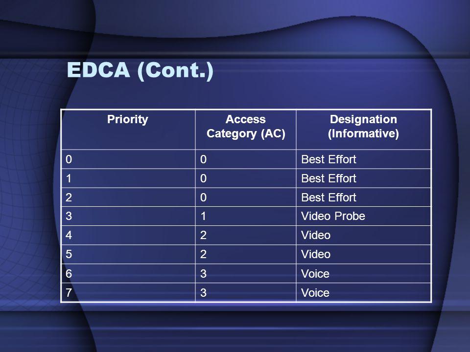 EDCA (Cont.) PriorityAccess Category (AC) Designation (Informative) 00Best Effort 10 20 31Video Probe 42Video 52 63Voice 73