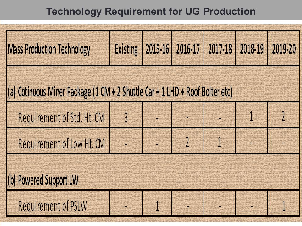 Technological Issues for increasing UG Production Sl.