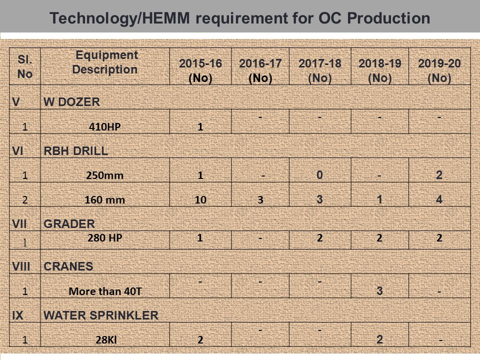 Technology/HEMM requirement for OC Production Sl.