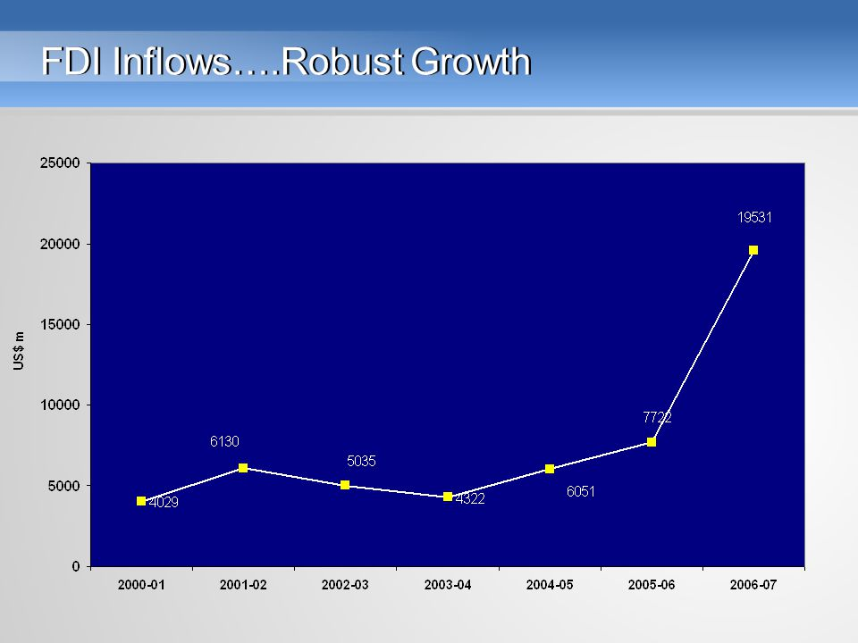 FDI Inflows….Robust Growth