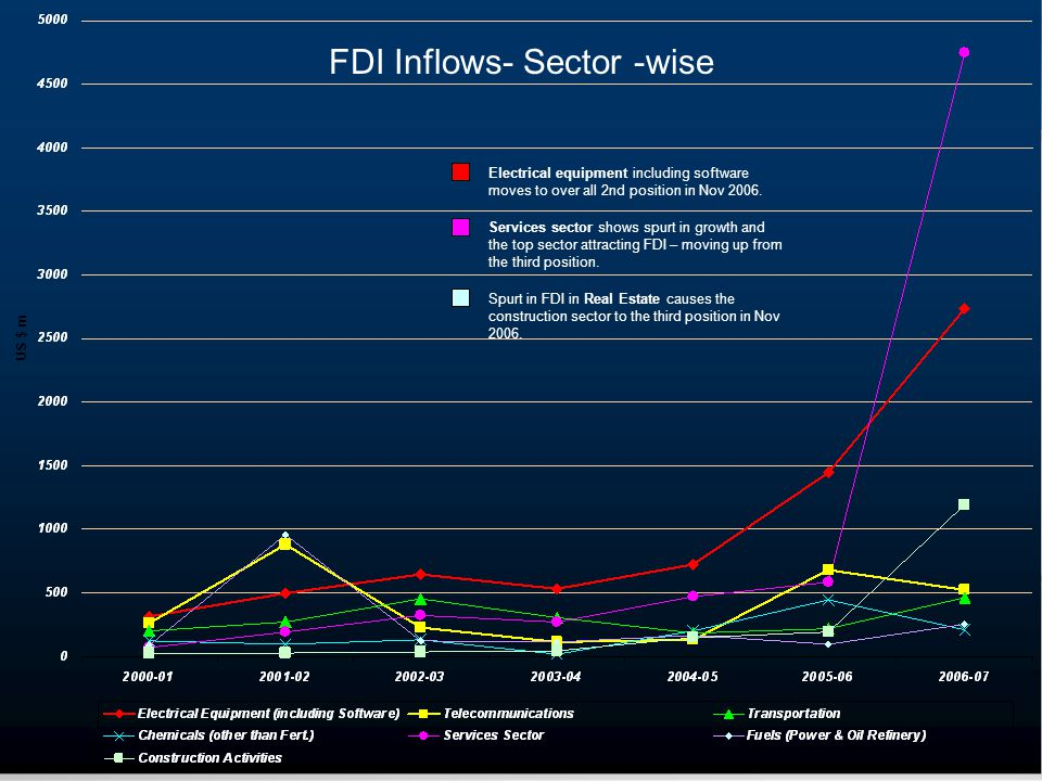 FDI Inflows- Sector -wise Electrical equipment including software moves to over all 2nd position in Nov 2006.
