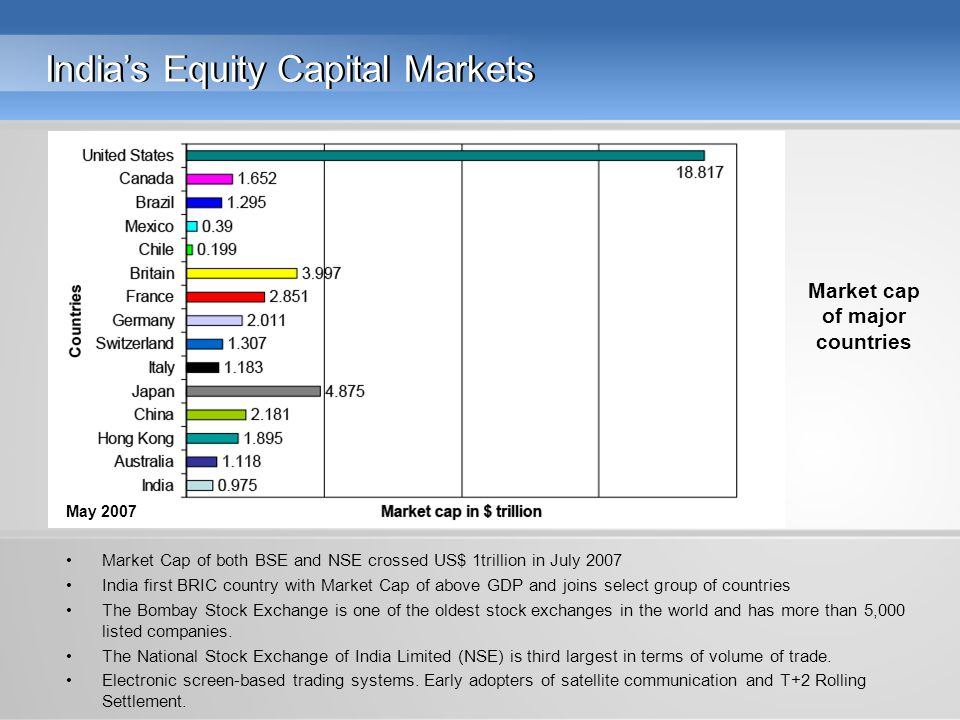 India's Equity Capital Markets Market Cap of both BSE and NSE crossed US$ 1trillion in July 2007 India first BRIC country with Market Cap of above GDP and joins select group of countries The Bombay Stock Exchange is one of the oldest stock exchanges in the world and has more than 5,000 listed companies.