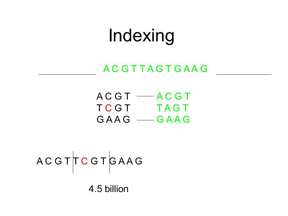 Indexing A C G T T A G T G A A G A C G T T C G T G A A G A C G T T C G T G A A G A C G T T A G T G A A G 4.5 billion