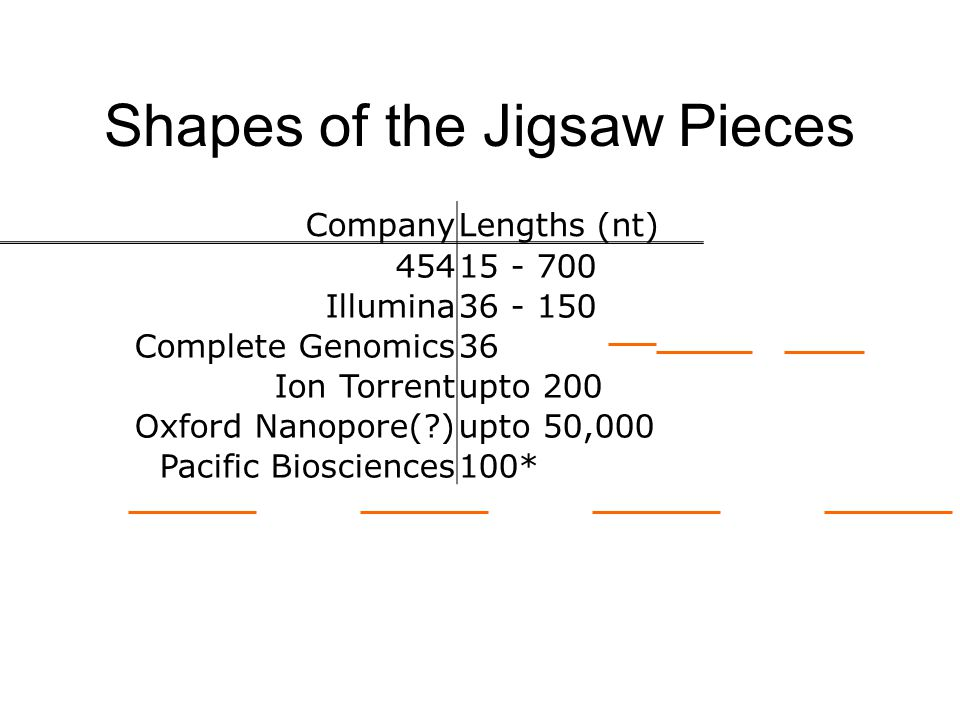 Shapes of the Jigsaw Pieces CompanyLengths (nt) 45415 - 700 Illumina36 - 150 Complete Genomics36 Ion Torrentupto 200 Oxford Nanopore( )upto 50,000 Pacific Biosciences100*