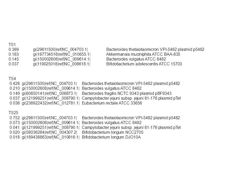 TS1 0.389gi|29611500|ref|NC_004703.1| Bacteroides thetaiotaomicron VPI-5482 plasmid p5482 0.183 gi|187734516|ref|NC_010655.1| Akkermansia muciniphila