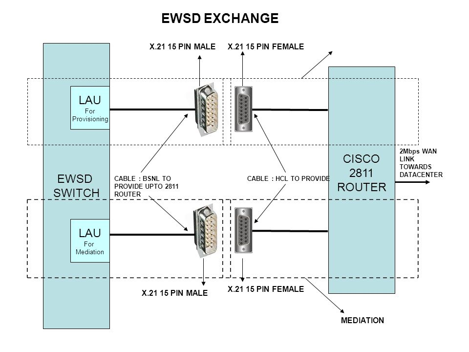 EWSD EXCHANGE MEDIATION 2Mbps WAN LINK TOWARDS DATACENTER EWSD SWITCH CISCO 2811 ROUTER X.21 15 PIN FEMALE X.21 15 PIN MALE X.21 15 PIN FEMALEX.21 15 PIN MALE CABLE : BSNL TO PROVIDE UPTO 2811 ROUTER CABLE : HCL TO PROVIDE LAU For Mediation LAU For Provisioning
