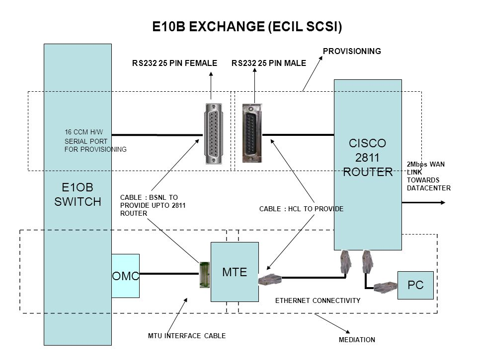 E1OB SWITCH CISCO 2811 ROUTER RS232 25 PIN FEMALERS232 25 PIN MALE E10B EXCHANGE (ECIL SCSI) PROVISIONING MTE MEDIATION CABLE : HCL TO PROVIDE ETHERNET CONNECTIVITY MTU INTERFACE CABLE OMC CABLE : BSNL TO PROVIDE UPTO 2811 ROUTER 2Mbps WAN LINK TOWARDS DATACENTER 16 CCM H/W SERIAL PORT FOR PROVISIONING PC