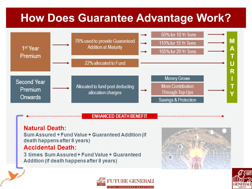 How Does Guarantee Advantage Work.