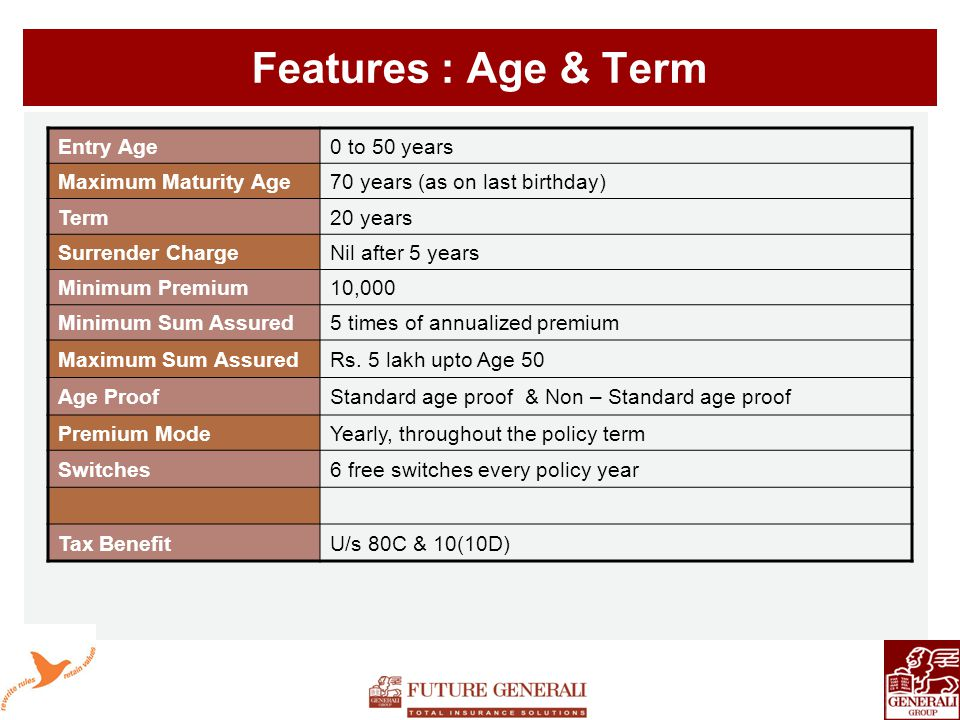 Features : Age & Term Entry Age0 to 50 years Maximum Maturity Age70 years (as on last birthday) Term20 years Surrender ChargeNil after 5 years Minimum Premium10,000 Minimum Sum Assured5 times of annualized premium Maximum Sum AssuredRs.