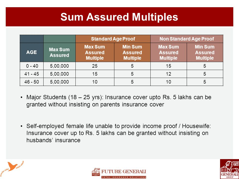 Sum Assured Multiples Standard Age ProofNon Standard Age Proof AGE Max Sum Assured Max Sum Assured Multiple Min Sum Assured Multiple Max Sum Assured Multiple Min Sum Assured Multiple 0 - 405,00,000255155 41 - 455,00,000155125 46 - 505,00,000105 5 Major Students (18 – 25 yrs): Insurance cover upto Rs.