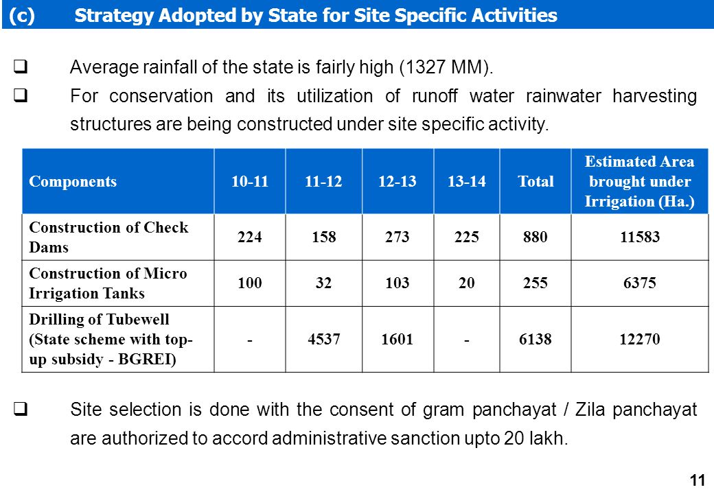 (c) Strategy Adopted by State for Site Specific Activities  Average rainfall of the state is fairly high (1327 MM).  For conservation and its utiliz