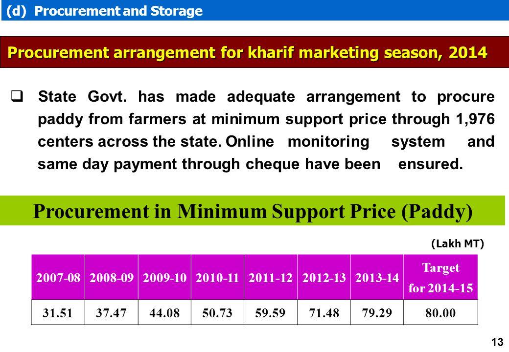 (d) Procurement and Storage 2007-082008-092009-102010-112011-122012-132013-14 Target for 2014-15 31.5137.4744.0850.7359.5971.4879.2980.00 Procurement