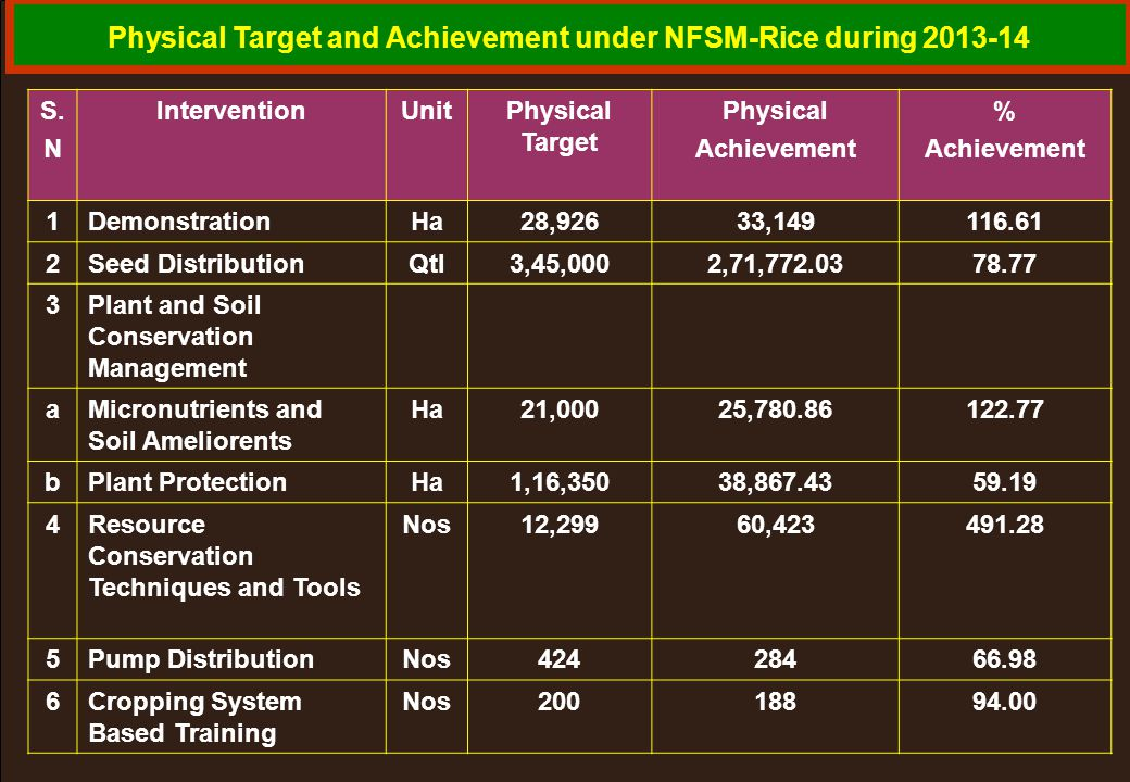 Physical Target and Achievement under NFSM-Rice during 2013-14 S. N InterventionUnitPhysical Target Physical Achievement % Achievement 1DemonstrationH