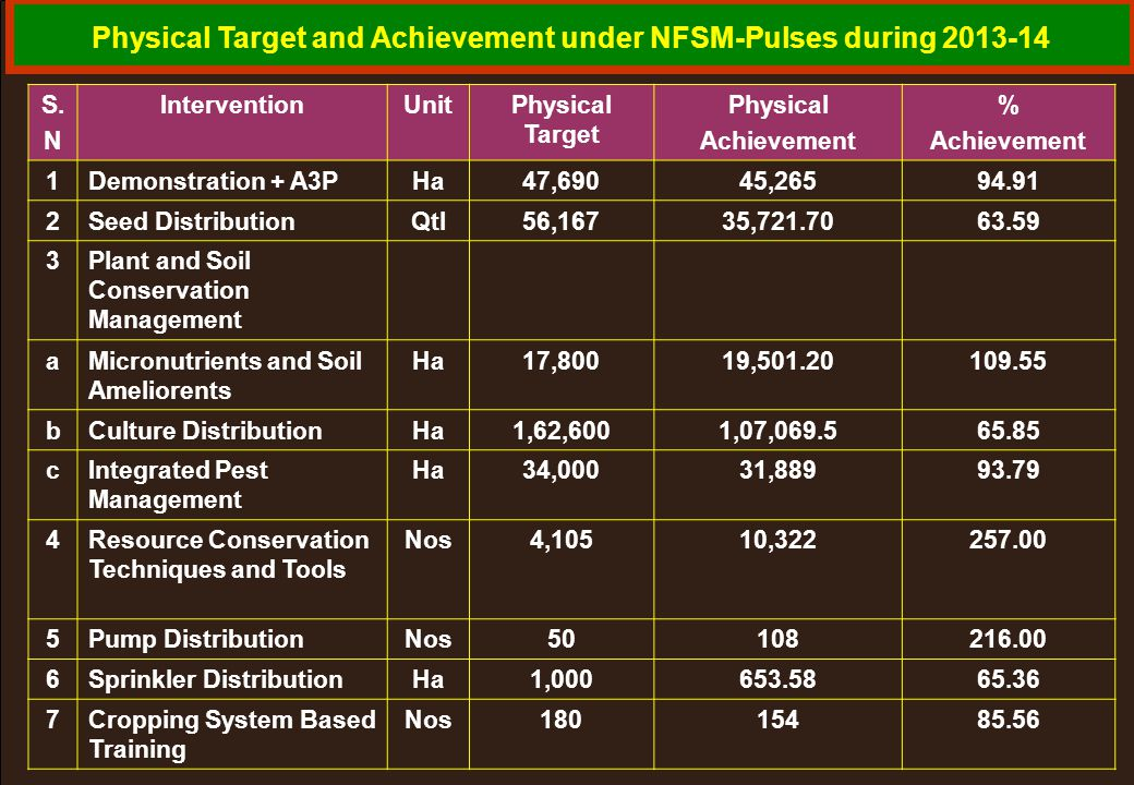 Physical Target and Achievement under NFSM-Pulses during 2013-14 S. N InterventionUnitPhysical Target Physical Achievement % Achievement 1Demonstratio