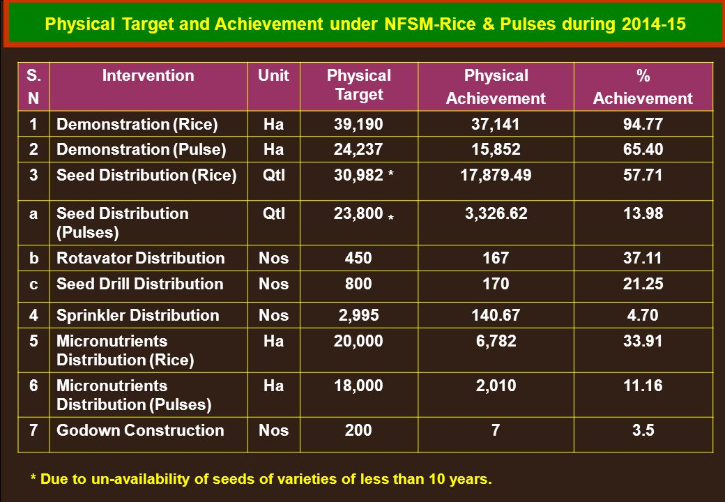 Physical Target and Achievement under NFSM-Rice & Pulses during 2014-15 S. N InterventionUnitPhysical Target Physical Achievement % Achievement 1Demon
