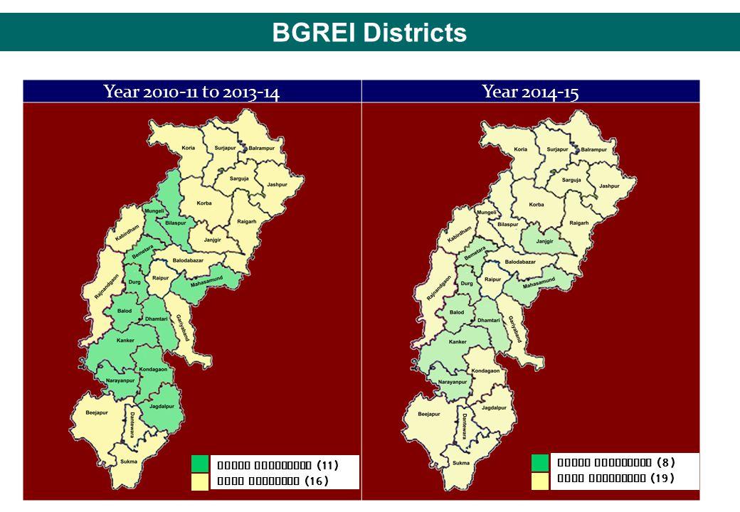 BGREI Districts Year 2010-11 to 2013-14Year 2014-15 BGREI Districts (11) NFSM District (16) BGREI Districts (8) NFSM Districts (19)