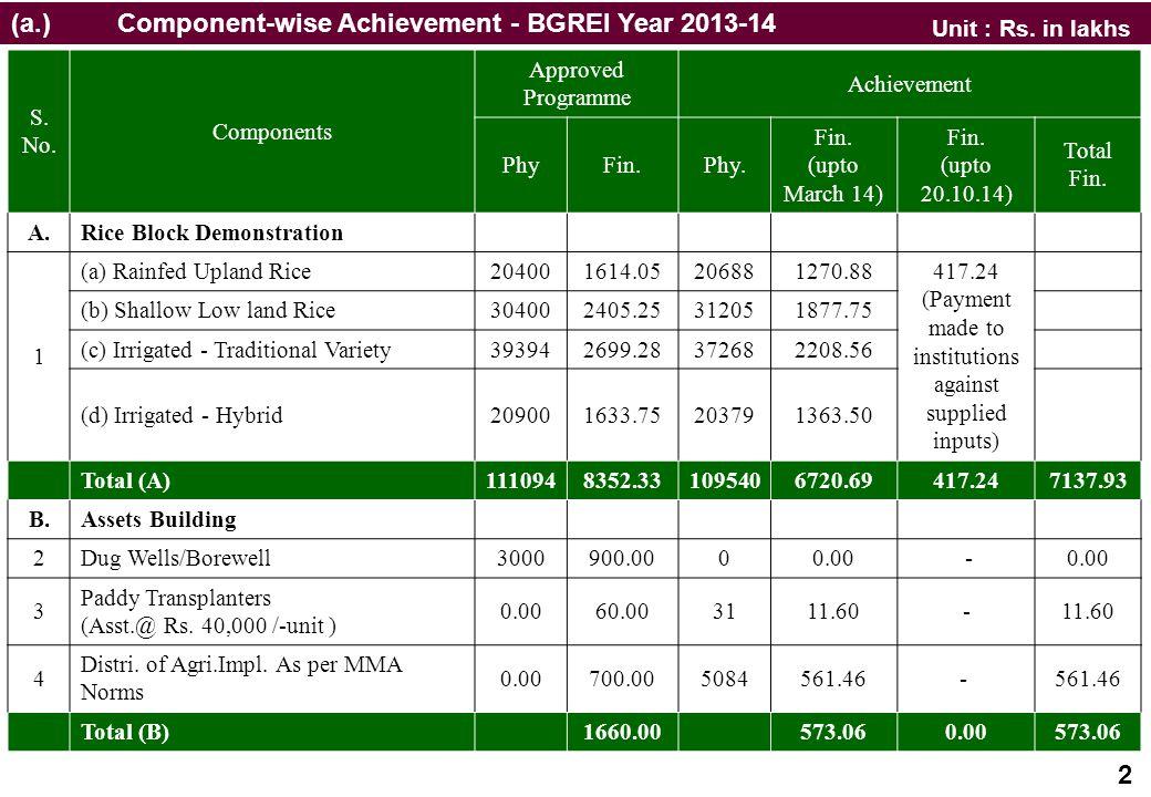 (a.) Component-wise Achievement - BGREI Year 2013-14 S. No. Components Approved Programme Achievement PhyFin.Phy. Fin. (upto March 14) Fin. (upto 20.1