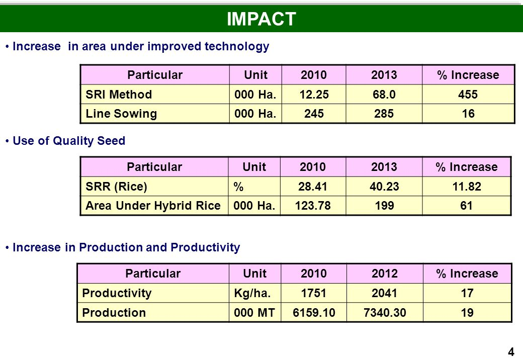 Increase in area under improved technology IMPACT ParticularUnit20102013% Increase SRI Method000 Ha.12.2568.0455 Line Sowing000 Ha.24528516 Use of Qua