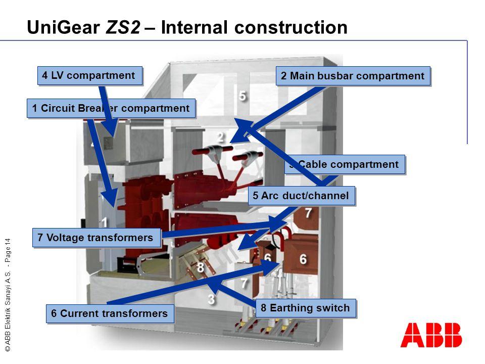 © ABB Elektrik Sanayi A.S. - Page 14 UniGear ZS2 – Internal construction 1 Circuit Breaker compartment 2 Main busbar compartment 3 Cable compartment 4