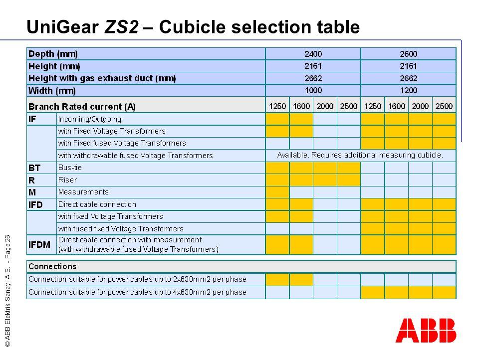 © ABB Elektrik Sanayi A.S. - Page 26 UniGear ZS2 – Cubicle selection table