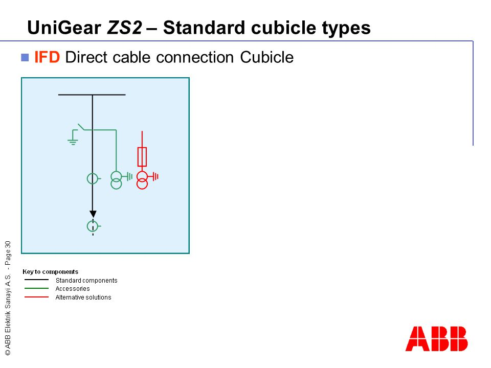 © ABB Elektrik Sanayi A.S. - Page 30 IFD Direct cable connection Cubicle UniGear ZS2 – Standard cubicle types