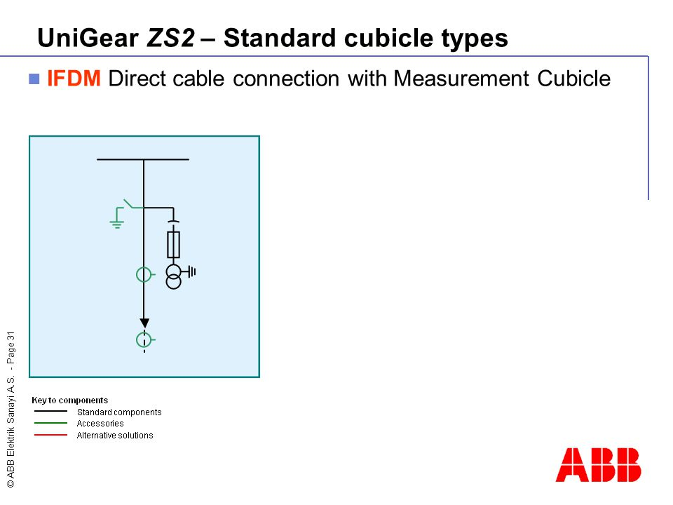 © ABB Elektrik Sanayi A.S. - Page 31 IFDM Direct cable connection with Measurement Cubicle UniGear ZS2 – Standard cubicle types