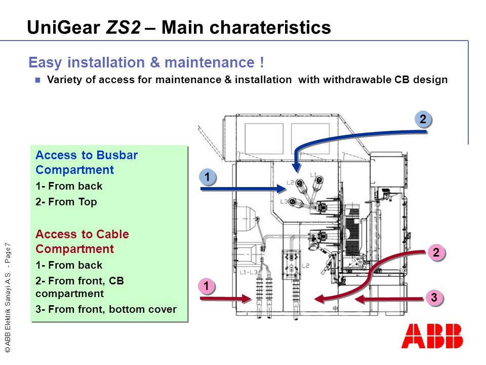 © ABB Elektrik Sanayi A.S. - Page 7 1 1 2 2 2 2 3 3 1 1 Easy installation & maintenance ! Variety of access for maintenance & installation with withdr