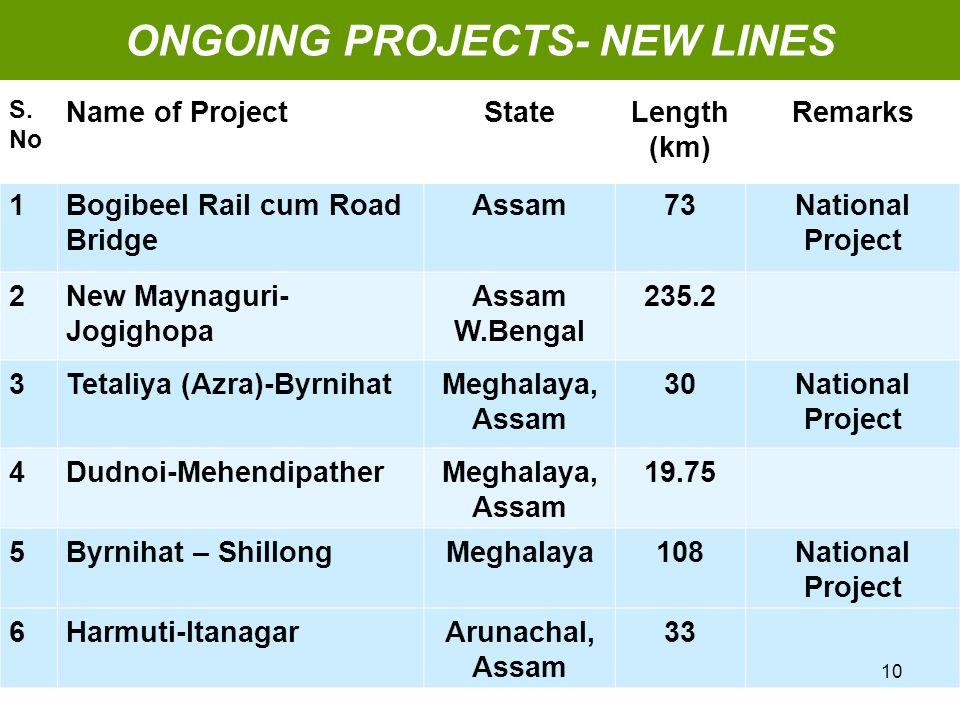 S. No Name of ProjectStateLength (km) Remarks 1Bogibeel Rail cum Road Bridge Assam73 National Project 2New Maynaguri- Jogighopa Assam W.Bengal 235.2 3