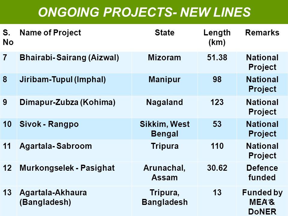 S. No Name of ProjectStateLength (km) Remarks 7Bhairabi- Sairang (Aizwal)Mizoram51.38National Project 8Jiribam-Tupul (Imphal)Manipur98National Project