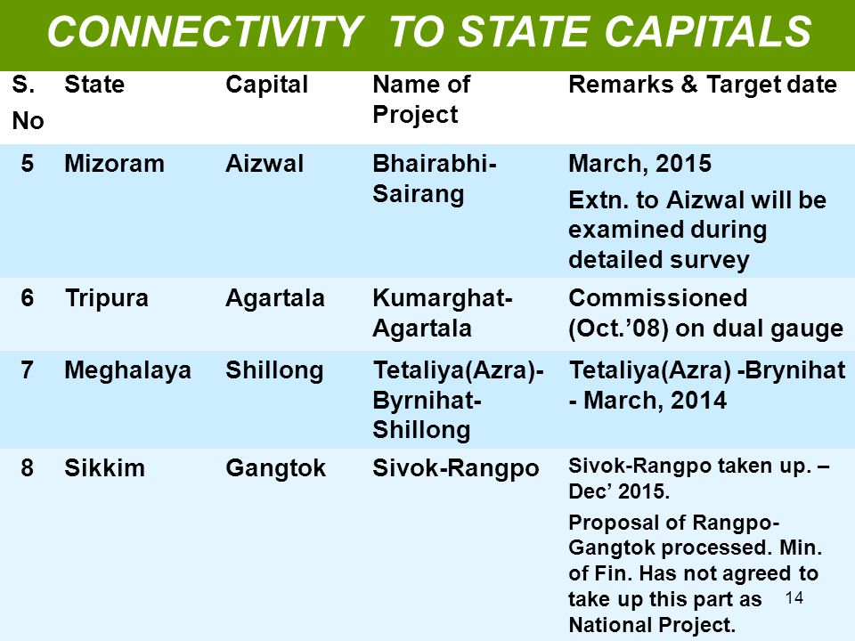 S. No StateCapitalName of Project Remarks & Target date 5MizoramAizwalBhairabhi- Sairang March, 2015 Extn. to Aizwal will be examined during detailed