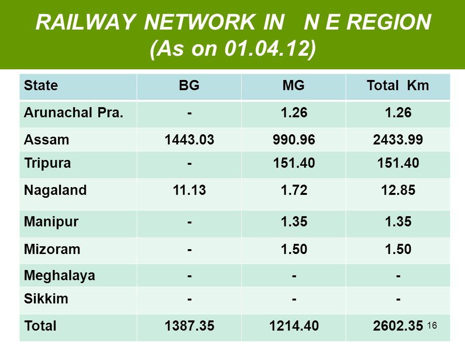 RAILWAY NETWORK IN N E REGION (As on 01.04.12) StateBGMGTotal Km Arunachal Pra.-1.26 Assam1443.03990.962433.99 Tripura-151.40 Nagaland11.131.7212.85 Manipur-1.35 Mizoram-1.50 Meghalaya--- Sikkim--- Total1387.351214.402602.35 16